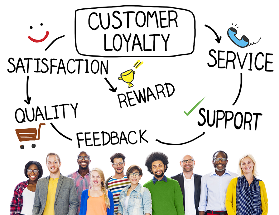 Customer Loyalty for Automotive Dealerships Rewards Program